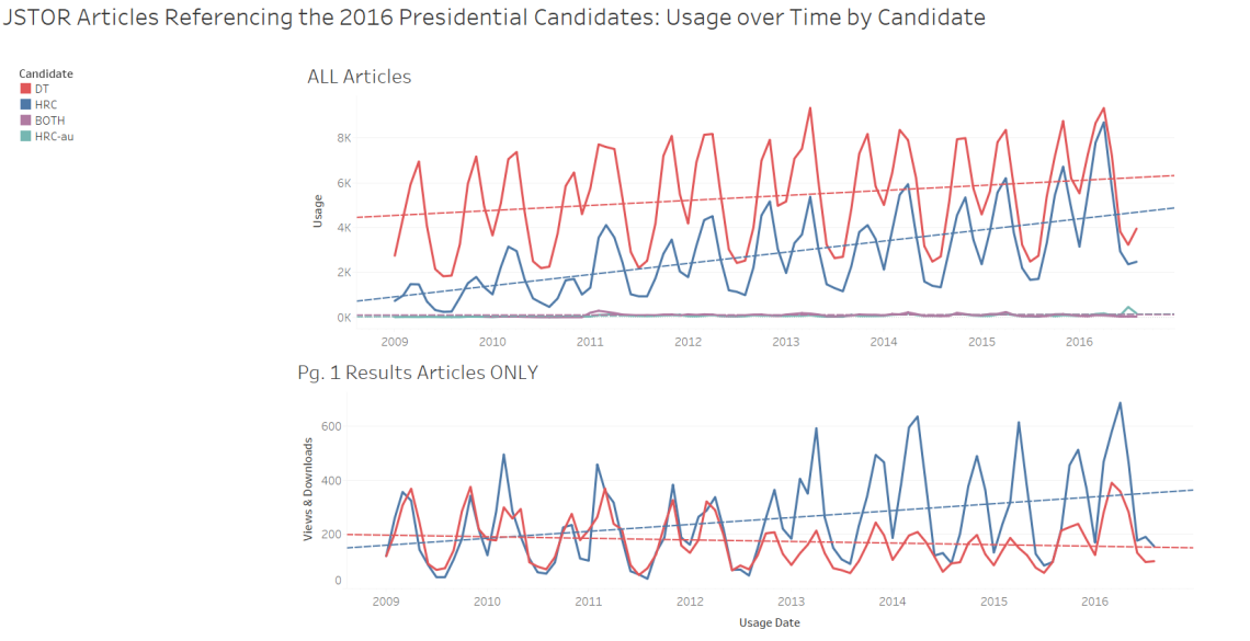 candidates-usage-over-time